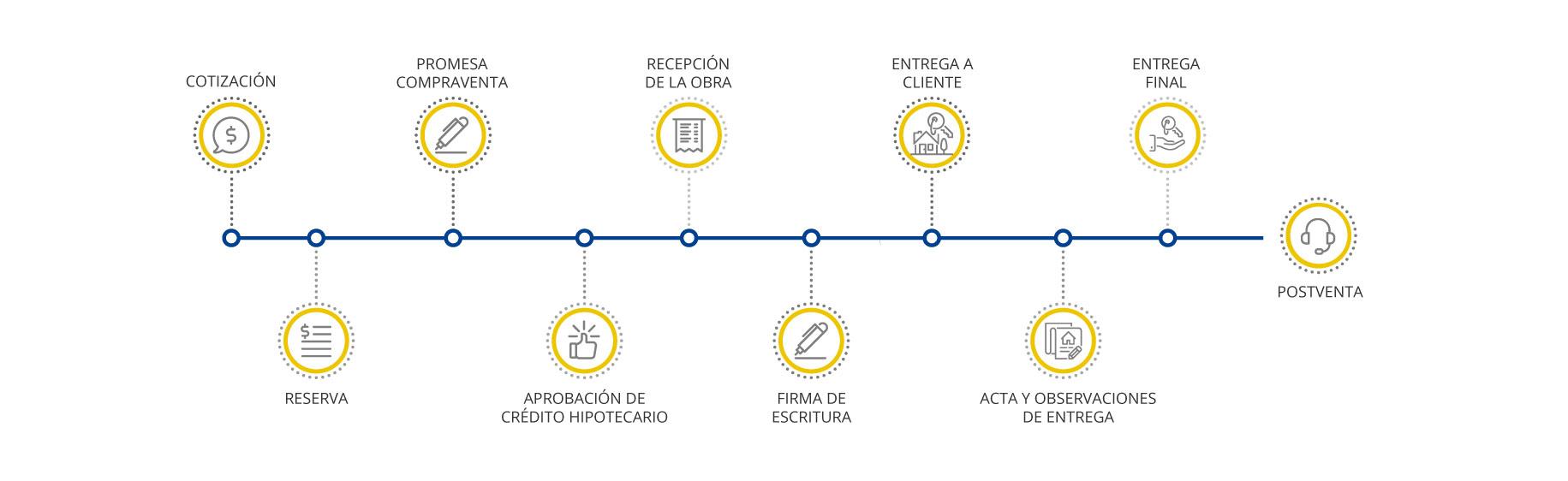 Gráfico Servicio al Cliente